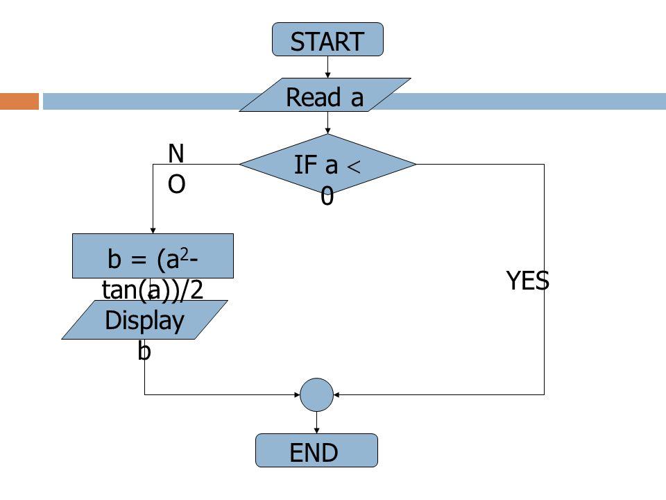 START Read a IF a  0 b = (a 2 - tan(a))/2 Display b END NONO YES
