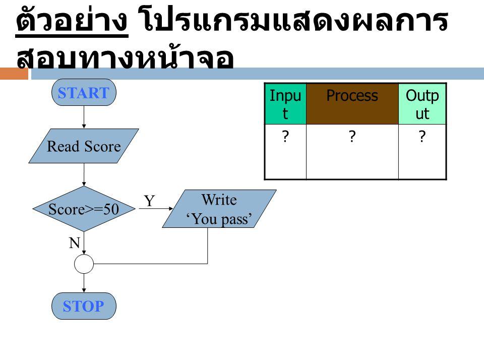 START Score>=50 Read Score Write 'You pass' Y N STOP ตัวอย่าง โปรแกรมแสดงผลการ สอบทางหน้าจอ Inpu t ProcessOutp ut ???