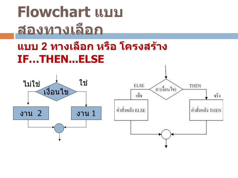 Flowchart แบบ สองทางเลือก แบบ 2 ทางเลือก หรือ โครงสร้าง IF…THEN...ELSE เงื่อนไข งาน 1 งาน 2 ใช่ ไม่ใช่