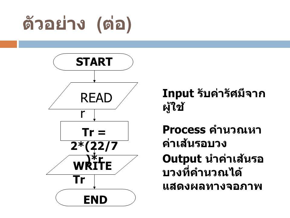 READ r Tr = 2*(22/7 )*r WRITE Tr END Input รับค่ารัศมีจาก ผู้ใช้ Process คำนวณหา ค่าเส้นรอบวง Output นำค่าเส้นรอ บวงที่คำนวณได้ แสดงผลทางจอภาพ START ต