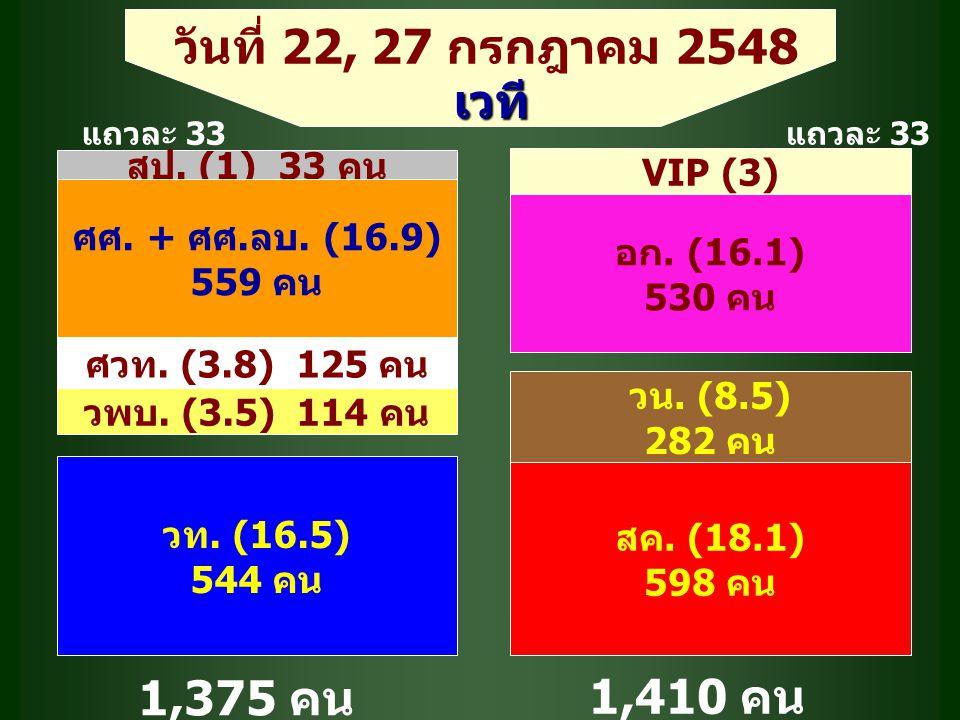 วันที่ 22, 27 กรกฎาคม 2548 เวที สป. (1) 33 คน VIP (3) แถวละ 33 ศศ.