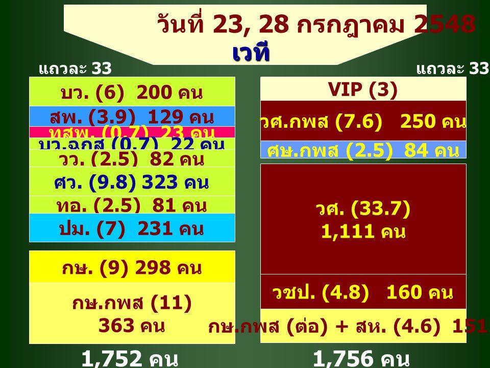 บว. (6) 200 คน VIP (3) สพ. (3.9) 129 คน กษ. (9) 298 คน กษ.