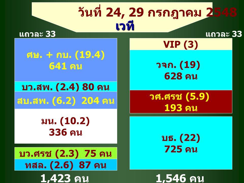 ศษ. + กบ. (19.4) 641 คน VIP (3) บว. สพ. (2.4) 80 คน สบ.