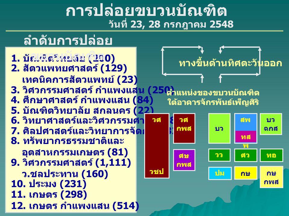 1.ศึกษาศาสตร์ (641) 3. บัณฑิตวิทยาลัย สุพรรณบุรี (80) 4.