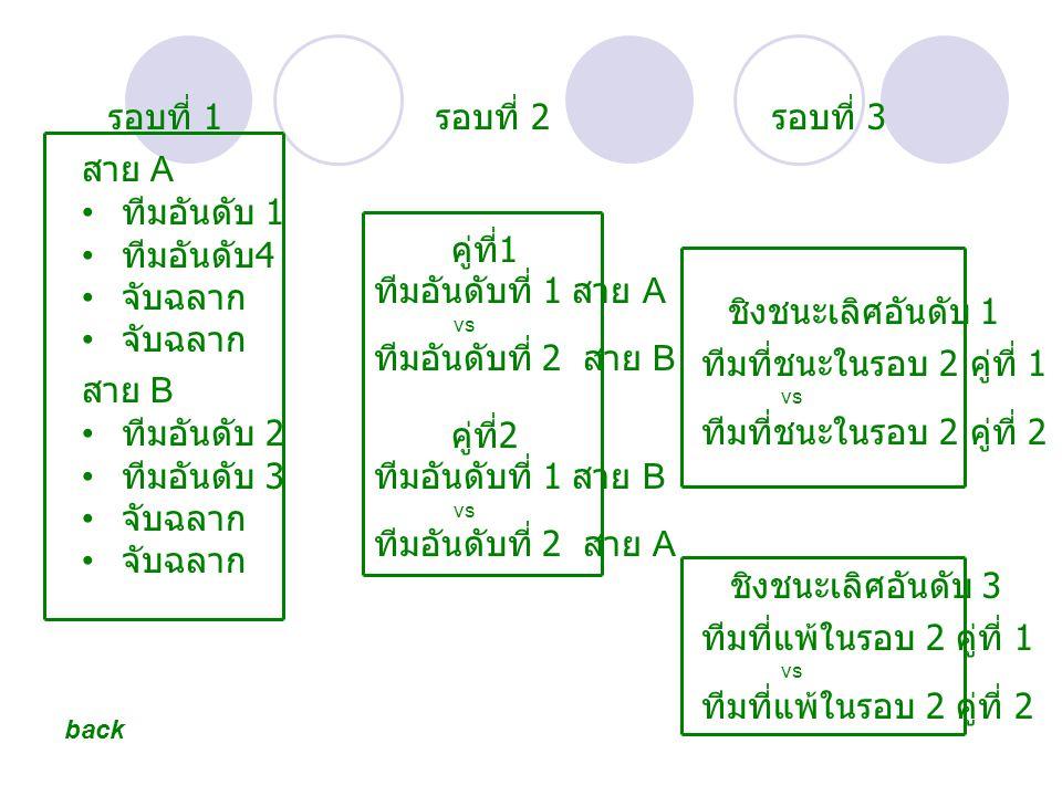 สาย A ทีมอันดับ 1 ทีมอันดับ 4 จับฉลาก สาย B ทีมอันดับ 2 ทีมอันดับ 3 จับฉลาก รอบที่ 1 คู่ที่ 1 ทีมอันดับที่ 1 สาย A vs ทีมอันดับที่ 2 สาย B รอบที่ 2 คู