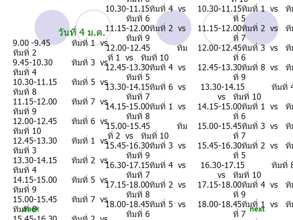 วันที่ 4 ม. ค. 9.00 -9.45 ทีมที่ 1 vs ทีมที่ 2 9.45-10.30 ทีมที่ 3 vs ทีมที่ 4 10.30-11.15 ทีมที่ 5 vs ทีมที่ 8 11.15-12.00 ทีมที่ 7 vs ทีมที่ 9 12.00