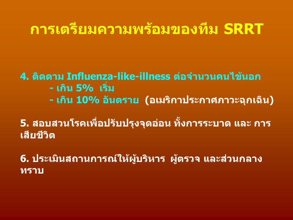 4. ติดตาม Influenza-like-illness ต่อจำนวนคนไข้นอก - เกิน 5% เริ่ม - เกิน 10% อันตราย (อเมริกาประกาศภาวะฉุกเฉิน) 5. สอบสวนโรคเพื่อปรับปรุงจุดอ่อน ทั้งก