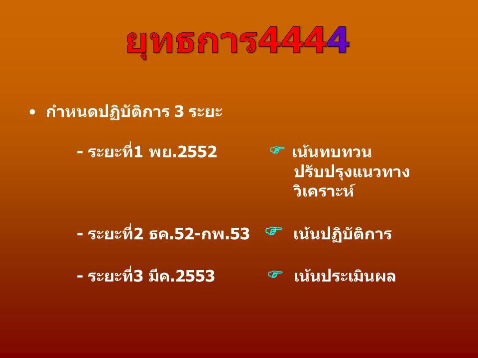 กำหนดปฏิบัติการ 3 ระยะ - ระยะที่1 พย.2552  เน้นทบทวน ปรับปรุงแนวทาง วิเคราะห์ - ระยะที่2 ธค.52-กพ.53  เน้นปฏิบัติการ - ระยะที่3 มีค.2553  เน้นประเม