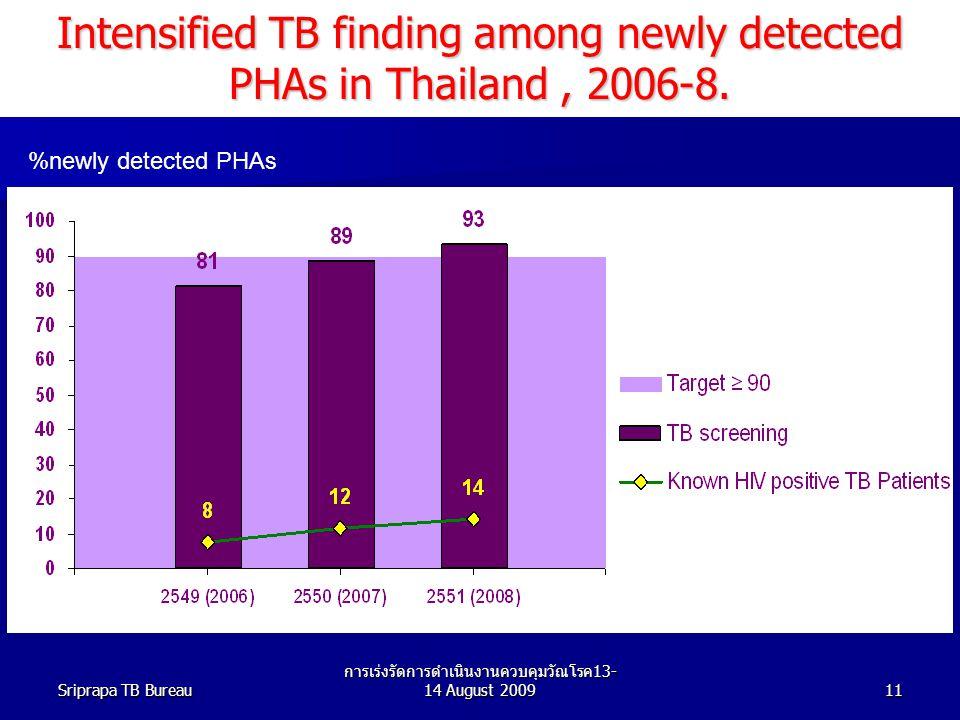 Sriprapa TB Bureau การเร่งรัดการดำเนินงานควบคุมวัณโรค 13- 14 August 200911 %newly detected PHAs Intensified TB finding among newly detected PHAs in Thailand, 2006-8.
