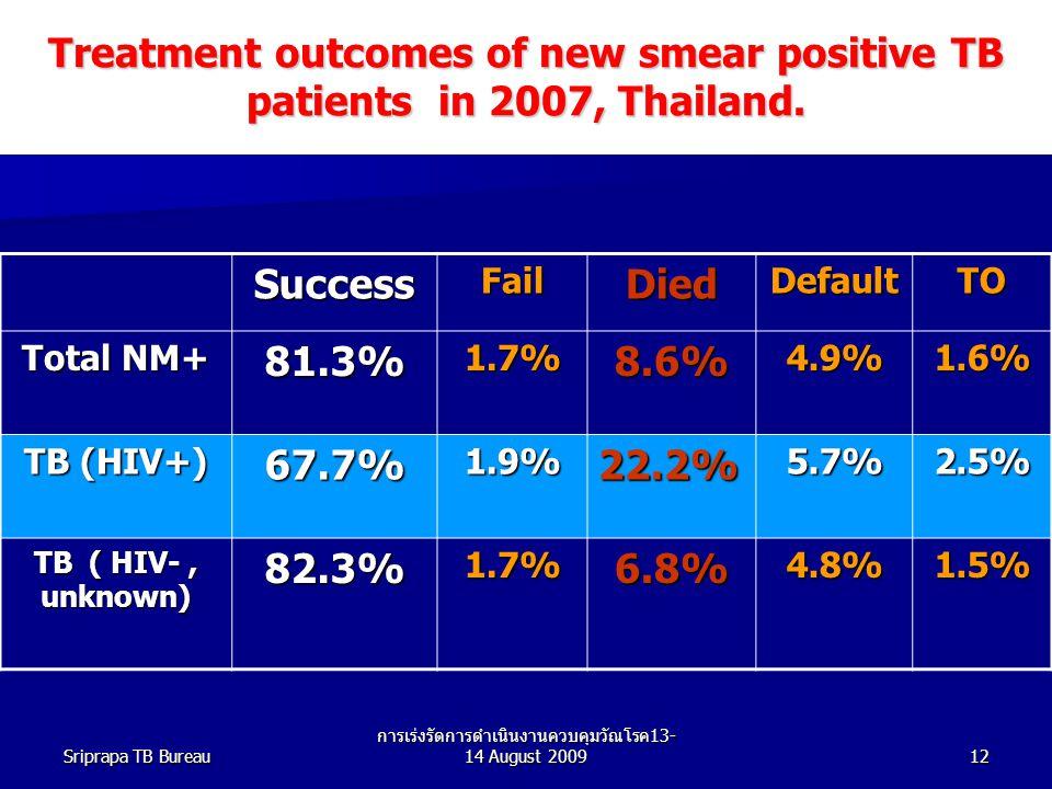 Sriprapa TB Bureau การเร่งรัดการดำเนินงานควบคุมวัณโรค 13- 14 August 200912 Treatment outcomes of new smear positive TB patients in 2007, Thailand.