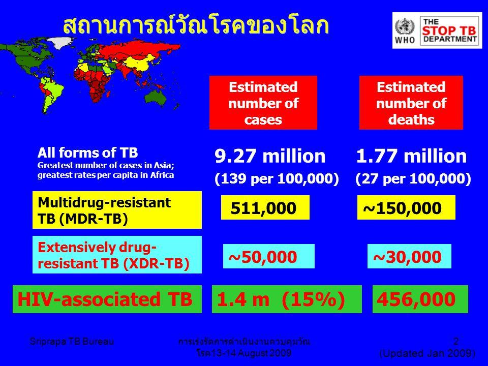Sriprapa TB Bureau การเร่งรัดการดำเนินงานควบคุมวัณ โรค 13-14 August 2009 2 สถานการณ์วัณโรคของโลก Estimated number of cases Estimated number of deaths 1.77 million (27 per 100,000) 9.27 million (139 per 100,000) ~150,000 511,000 All forms of TB Greatest number of cases in Asia; greatest rates per capita in Africa Multidrug-resistant TB (MDR-TB) Extensively drug- resistant TB (XDR-TB) ~50,000~30,000 HIV-associated TB1.4 m (15%) 456,000 (Updated Jan 2009)