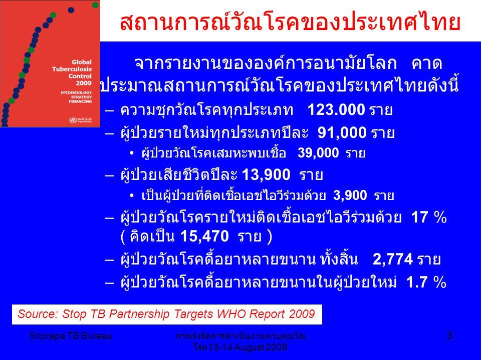 Sriprapa TB Bureau การเร่งรัดการดำเนินงานควบคุมวัณ โรค 13-14 August 2009 3 สถานการณ์วัณโรคของประเทศไทย จากรายงานขององค์การอนามัยโลก คาด ประมาณสถานการณ์วัณโรคของประเทศไทยดังนี้ – ความชุกวัณโรคทุกประเภท 123.000 ราย – ผู้ป่วยรายใหม่ทุกประเภทปีละ 91,000 ราย ผู้ป่วยวัณโรคเสมหะพบเชื้อ 39,000 ราย – ผู้ป่วยเสียชีวิตปีละ 13,900 ราย เป็นผู้ป่วยที่ติดเชื้อเอชไอวีร่วมด้วย 3,900 ราย – ผู้ป่วยวัณโรครายใหม่ติดเชื้อเอชไอวีร่วมด้วย 17 % ( คิดเป็น 15,470 ราย ) – ผู้ป่วยวัณโรคดื้อยาหลายขนาน ทั้งสิ้น 2,774 ราย – ผู้ป่วยวัณโรคดื้อยาหลายขนานในผู้ป่วยใหม่ 1.7 % Source: Stop TB Partnership Targets WHO Report 2009