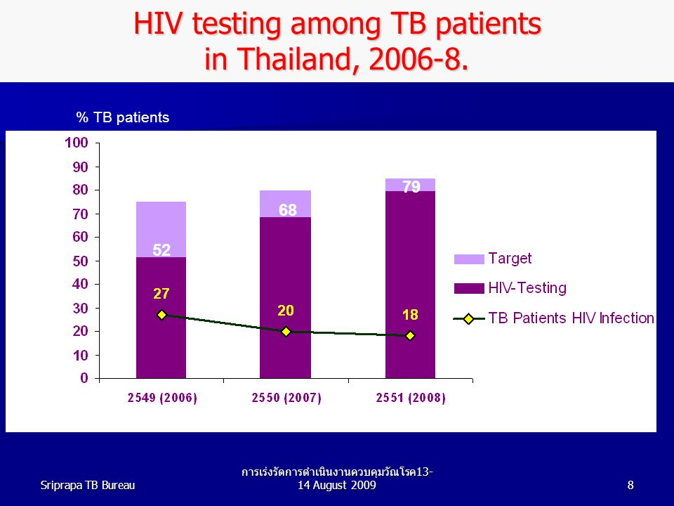 Sriprapa TB Bureau การเร่งรัดการดำเนินงานควบคุมวัณโรค 13- 14 August 20098 HIV testing among TB patients in Thailand, 2006-8.
