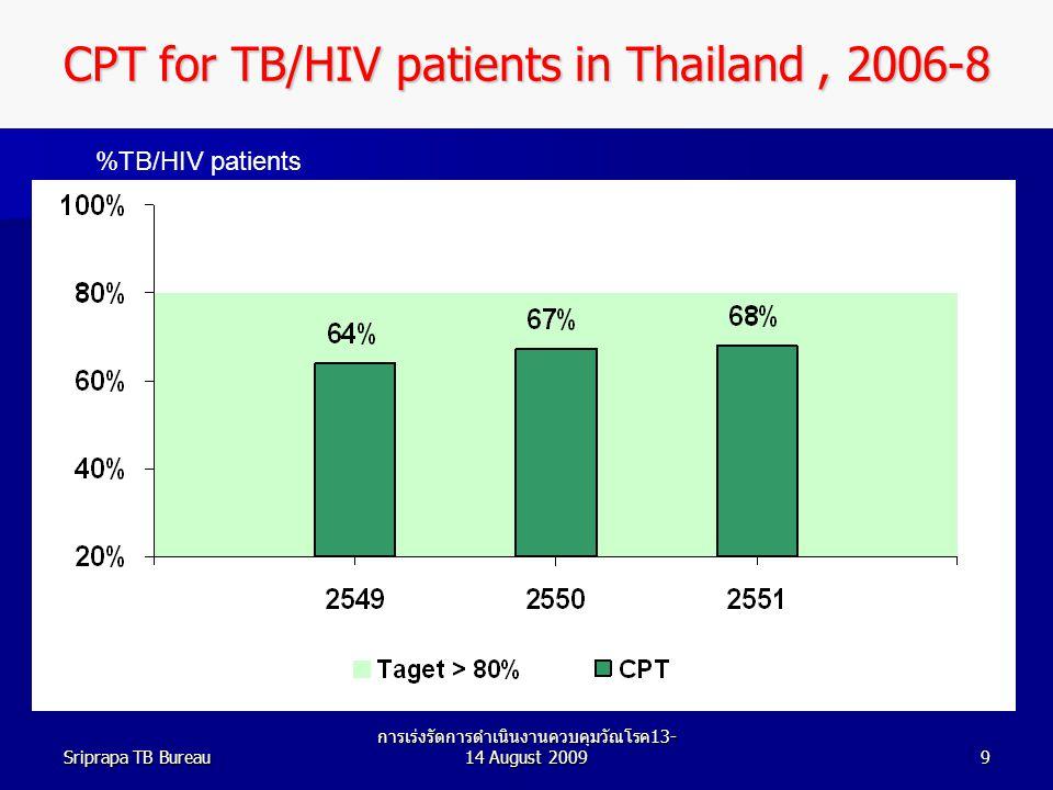 Sriprapa TB Bureau การเร่งรัดการดำเนินงานควบคุมวัณโรค 13- 14 August 20099 CPT for TB/HIV patients in Thailand, 2006-8 (2006)(2007)(2008) %TB/HIV patients
