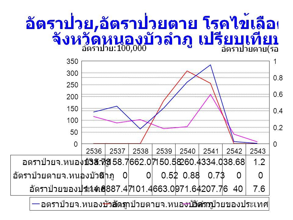 จำนวนผู้ป่วยโรคไข้เลือดออก จำแนกรายเดือน ปี 2543 เปรียบเทียบ ปี 2541,2542 และมัธยฐาน จังหวัดหนองบัวลำภู ม.ค.ม.ค.