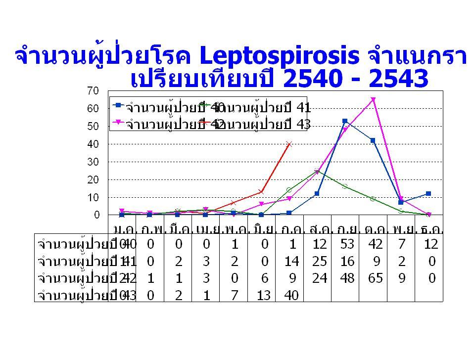 แสดงพื้นที่ที่มีการระบาดโรค Leptospirosis ปี 2543 จ.