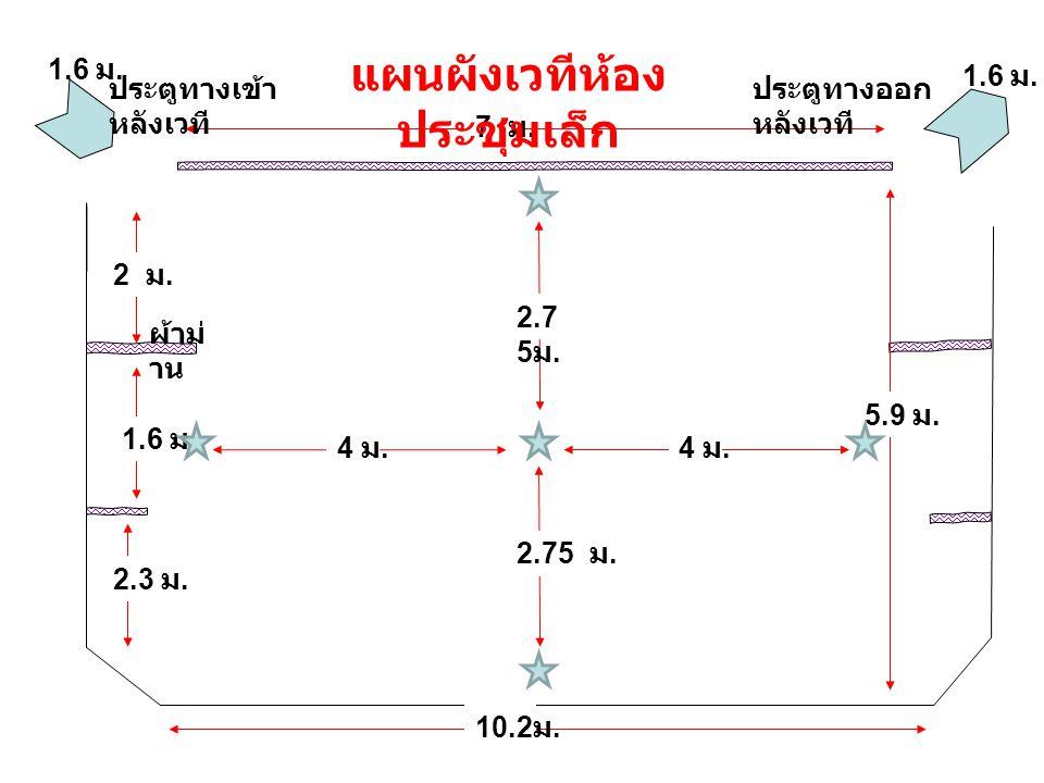 1.6 ม. 2.3 ม. 5.9 ม. 10.2 ม. 2 ม. 7 ม. 1.6 ม. แผนผังเวทีห้อง ประชุมเล็ก ประตูทางเข้า หลังเวที ประตูทางออก หลังเวที ผ้าม่ าน 2.75 ม. 4 ม.