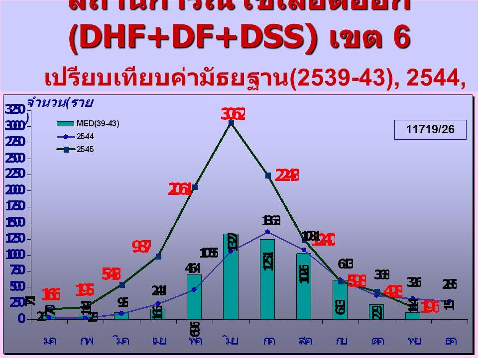 สถานการณ์ไข้เลือดออก (DHF+DF+DSS) เขต 6 สถานการณ์ไข้เลือดออก (DHF+DF+DSS) เขต 6 เปรียบเทียบค่ามัธยฐาน (2539-43), 2544, มค.- พย.2545( สัปดาหที่ 48) จำน