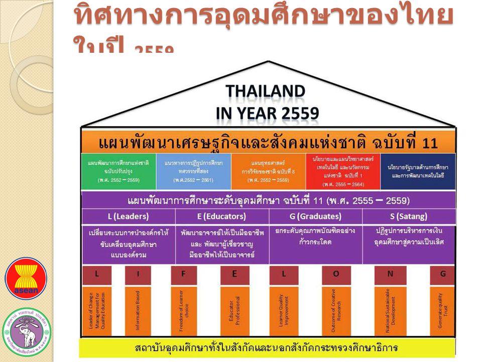 ทิศทางการอุดมศึกษาของไทย ในปี 2559