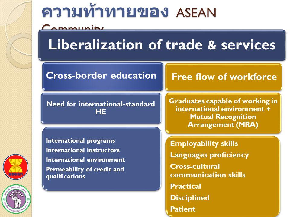 ความท้าทายของ ASEAN Community Liberalization of trade & services Cross-border education Free flow of workforce Graduates capable of working in interna