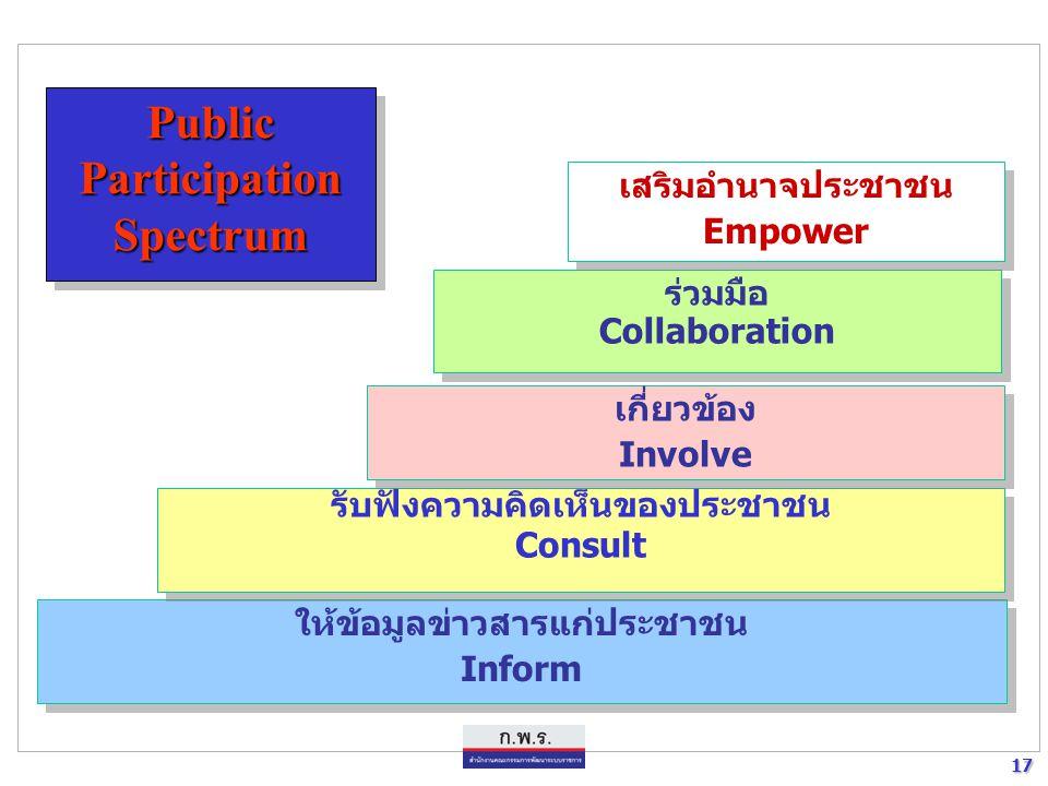 17 17 Public Participation Spectrum ให้ข้อมูลข่าวสารแก่ประชาชน Inform ให้ข้อมูลข่าวสารแก่ประชาชน Inform รับฟังความคิดเห็นของประชาชน Consult รับฟังความ
