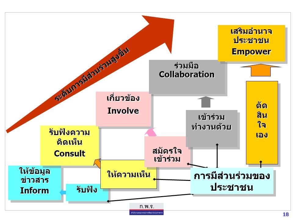 18 18 ให้ข้อมูล ข่าวสาร Inform Inform รับฟังความ คิดเห็น Consult Consult เกี่ยวข้องInvolveเกี่ยวข้องInvolve ร่วมมือCollaborationร่วมมือCollaboration เ