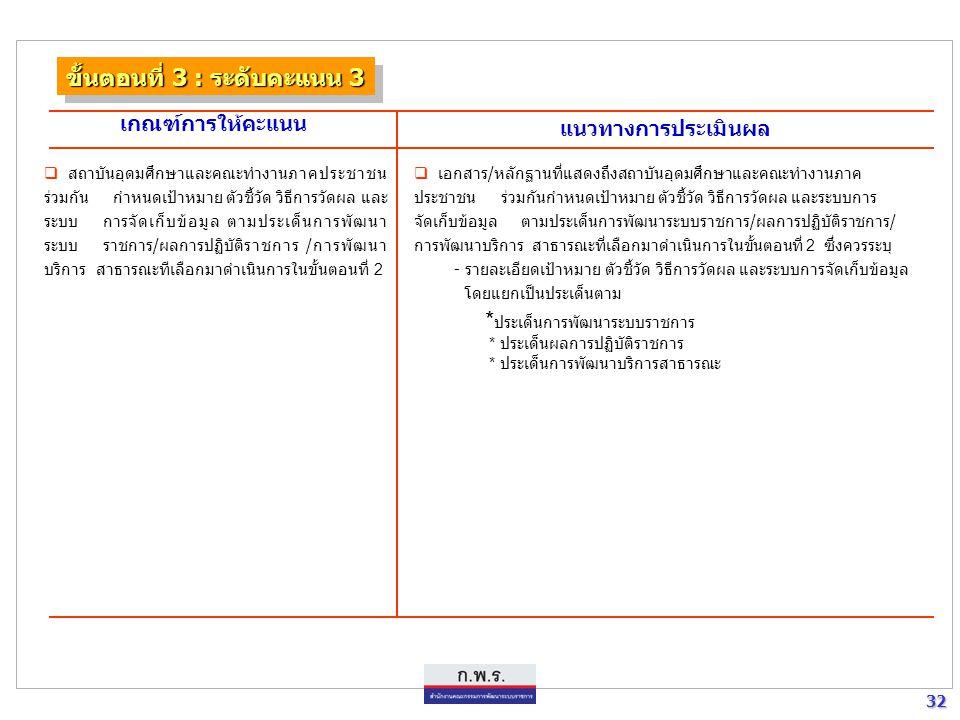 32 32 ขั้นตอนที่ 3 : ระดับคะแนน 3 เกณฑ์การให้คะแนน แนวทางการประเมินผล  สถาบันอุดมศึกษาและคณะทำงานภาคประชาชน ร่วมกัน กำหนดเป้าหมาย ตัวชี้วัด วิธีการวั