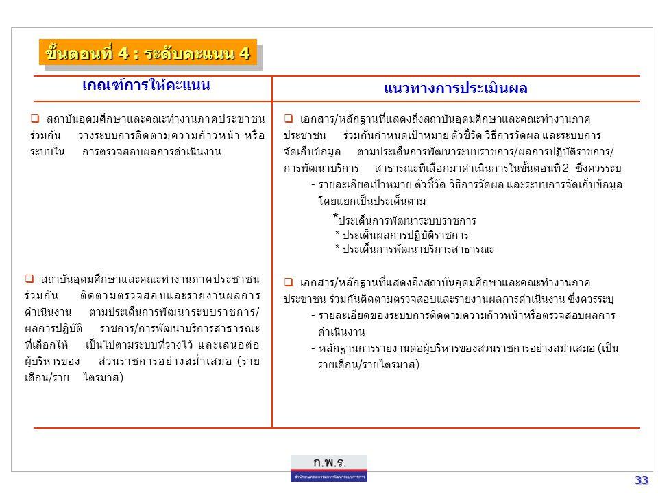 33 33 ขั้นตอนที่ 4 : ระดับคะแนน 4 เกณฑ์การให้คะแนน แนวทางการประเมินผล  สถาบันอุดมศึกษาและคณะทำงานภาคประชาชน ร่วมกัน วางระบบการติดตามความก้าวหน้า หรือ