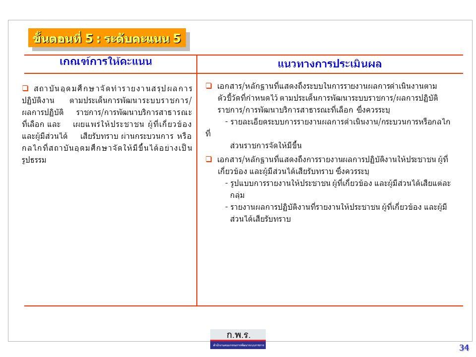 34 34 ขั้นตอนที่ 5 : ระดับคะแนน 5 เกณฑ์การให้คะแนน แนวทางการประเมินผล  เอกสาร / หลักฐานที่แสดงถึงระบบในการรายงานผลการดำเนินงานตาม ตัวชี้วัดที่กำหนดไว