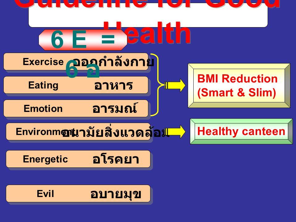 Healthy canteen Guideline for Good Health ออกกำลังกาย อาหาร อารมณ์ อนามัยสิ่งแวดล้อม อโรคยา อบายมุข 6 E = 6 อ Exercise Eating Emotion Environment Energetic Evil BMI Reduction (Smart & Slim)