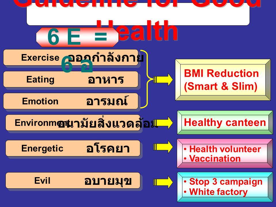 Healthy canteen Guideline for Good Health ออกกำลังกาย อาหาร อารมณ์ อนามัยสิ่งแวดล้อม อโรคยา อบายมุข 6 E = 6 อ Exercise Eating Emotion Environment Energetic Evil BMI Reduction (Smart & Slim) Stop 3 campaign White factory Vaccination Health volunteer