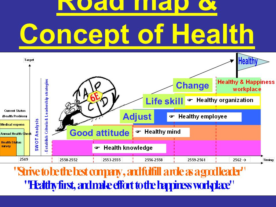 Good attitude Adjust Life skill Change Road map & Concept of Health
