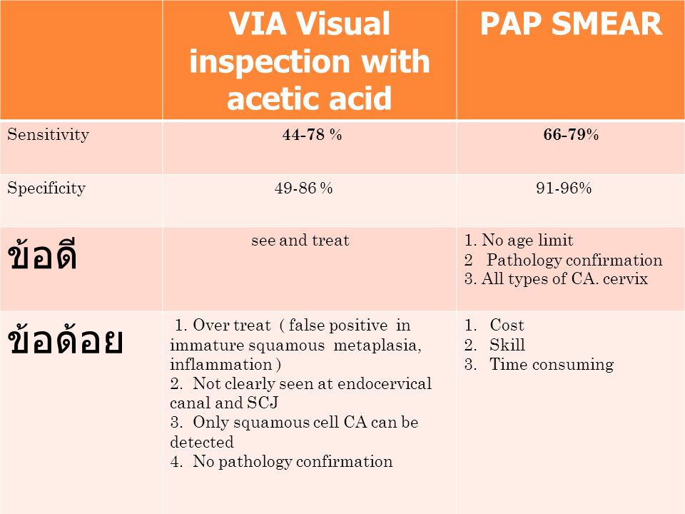 VIA Visual inspection with acetic acid PAP SMEAR Sensitivity 44-78 % 66-79% Specificity 49-86 % 91-96% ข้อดี see and treat1. No age limit 2 Pathology