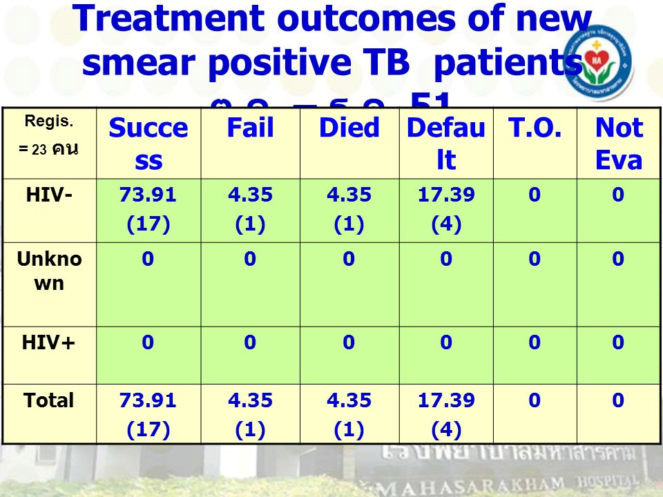 Treatment outcomes of new smear positive TB patients ต. ค. – ธ. ค. 51 Regis. = 23 คน Succe ss FailDiedDefau lt T.O.Not Eva HIV-73.91 (17) 4.35 (1) 4.3