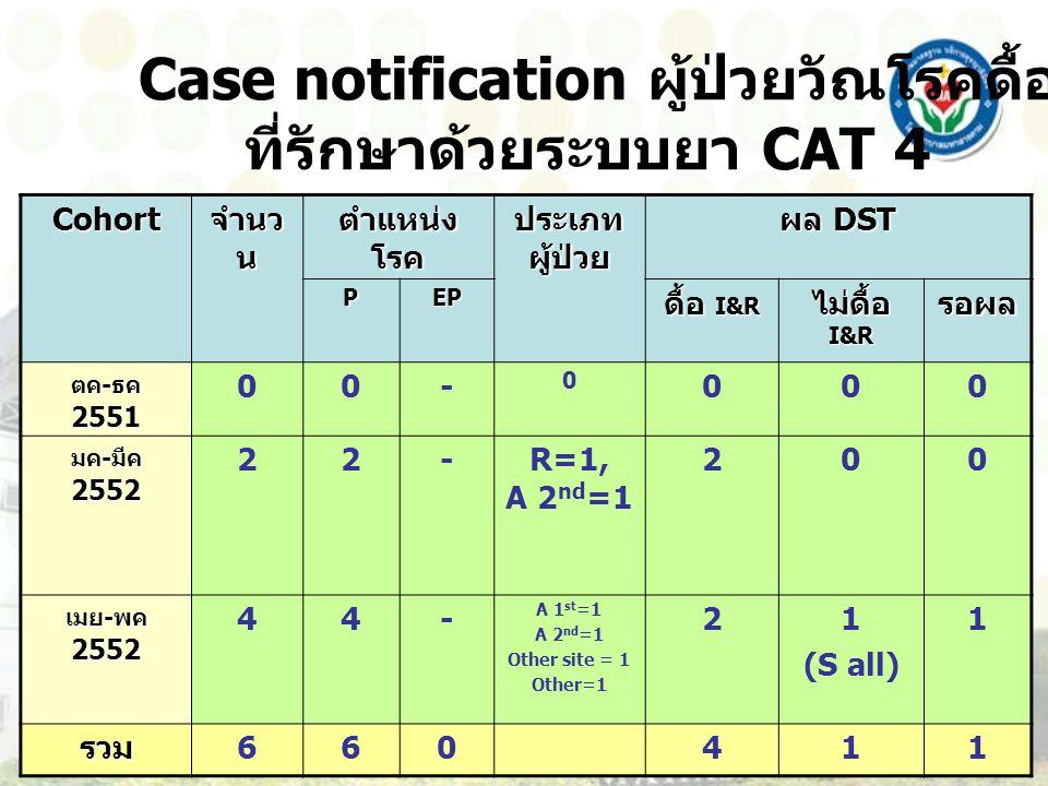 Case notification ผู้ป่วยวัณโรคดื้อยา ปี 2552 ที่รักษาด้วยระบบยา CAT 4 Cohort จำนว น ตำแหน่ง โรค ประเภท ผู้ป่วย ผล DST PEP ดื้อ I&R ไม่ดื้อ I&R รอผล ตค - ธค 2551 00- 0 000 มค - มีค 2552 22-R=1, A 2 nd =1 200 เมย - พค 2552 44- A 1 st =1 A 2 nd =1 Other site = 1 Other=1 21 (S all) 1 รวม 660411