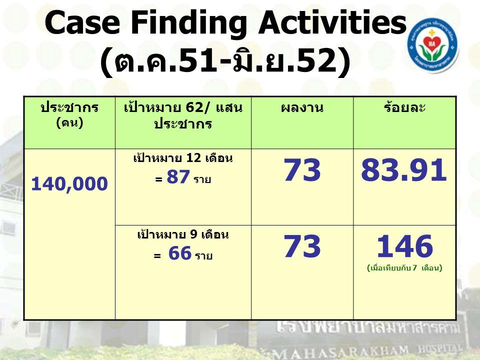 Case Finding Activities ( ต.ค.51- มิ.