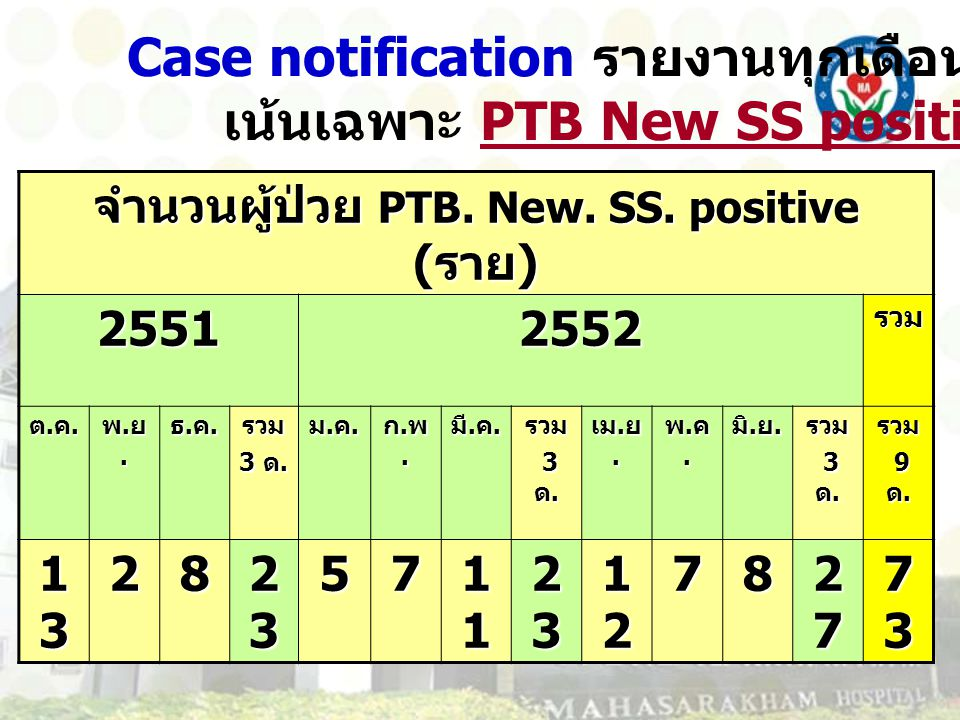 Case notification of new PTB SS positive ต.ค.51 – พ.