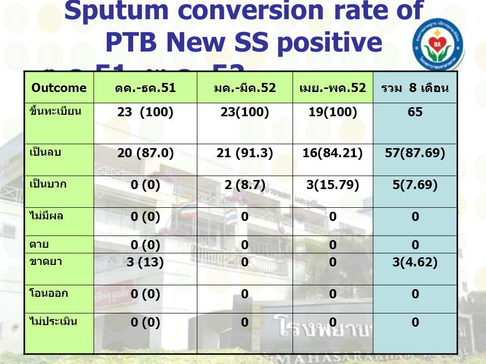 Sputum conversion rate of PTB New SS positive ต.ค.51– พ.