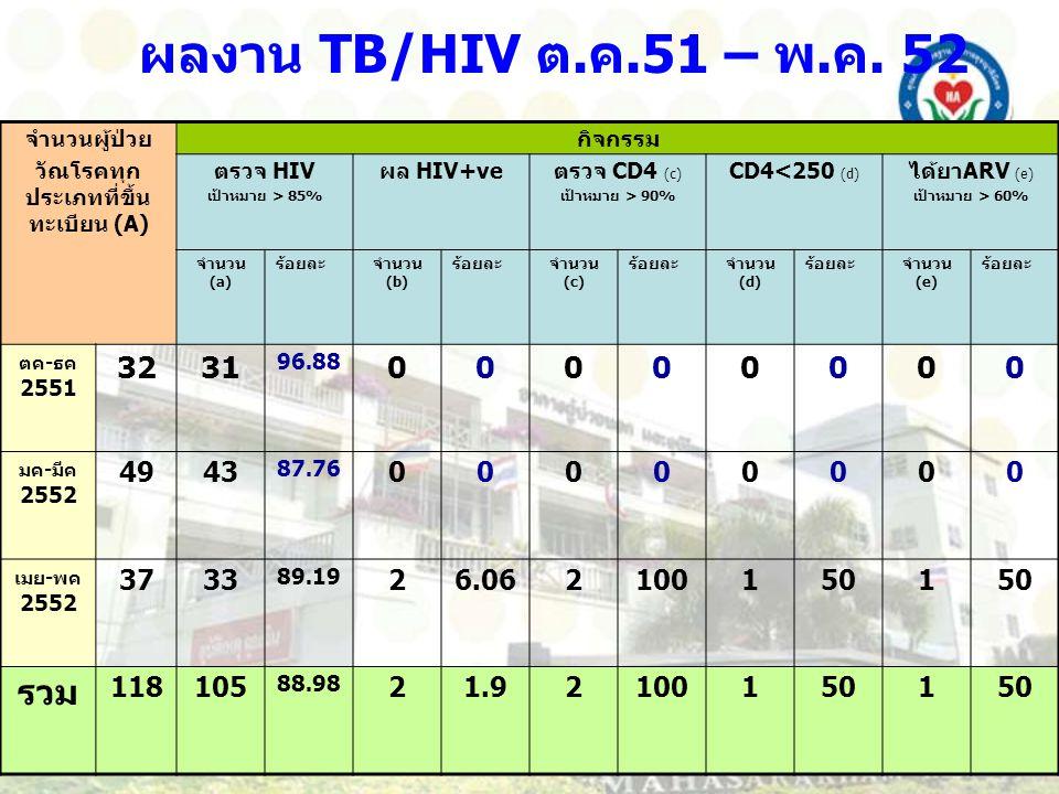 ผลงาน TB/HIV ต. ค.51 – พ. ค. 52 จำนวนผู้ป่วย วัณโรคทุก ประเภทที่ขึ้น ทะเบียน (A) กิจกรรม ตรวจ HIV เป้าหมาย > 85% ผล HIV+ve ตรวจ CD4 (c) เป้าหมาย > 90%