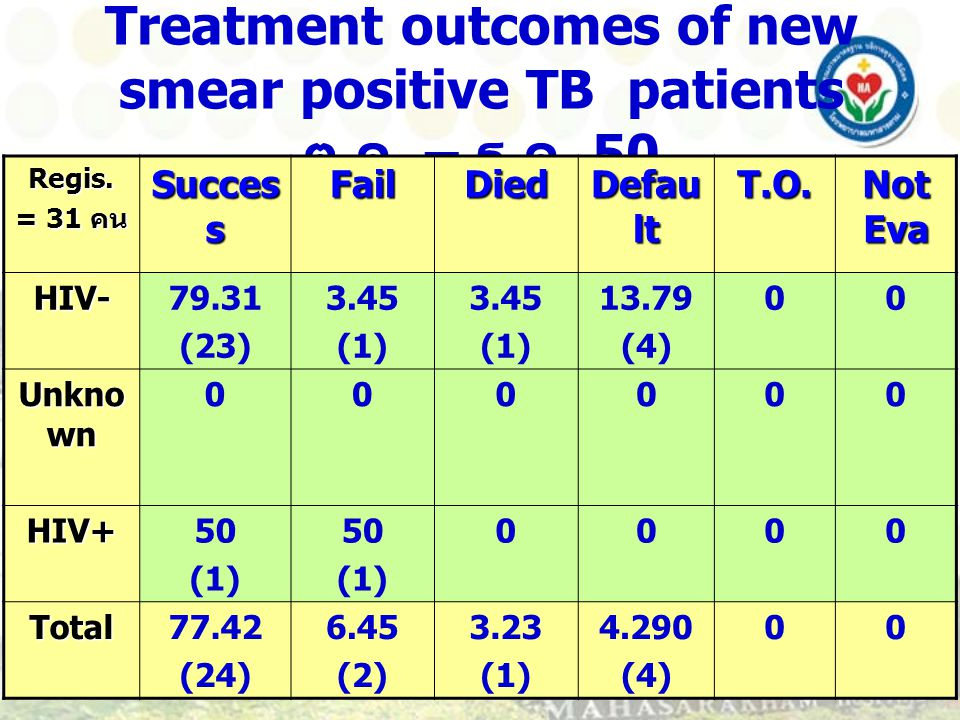 Treatment outcomes of new smear positive TB patients ต. ค. – ธ. ค. 50 Regis. = 31 คน Succes s FailDied Defau lt T.O. Not Eva HIV-79.31 (23) 3.45 (1) 3