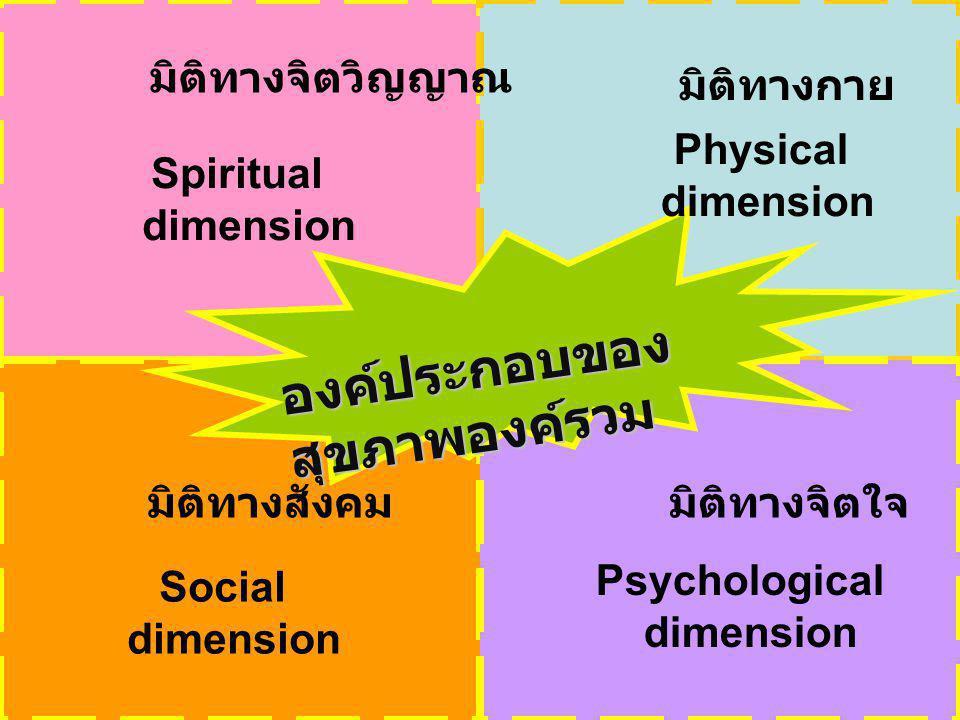 องค์ประกอบของ สุขภาพองค์รวม มิติทางจิตวิญญาณ Spiritual dimension มิติทางกาย Physical dimension มิติทางสังคมมิติทางจิตใจ Social dimension Psychological