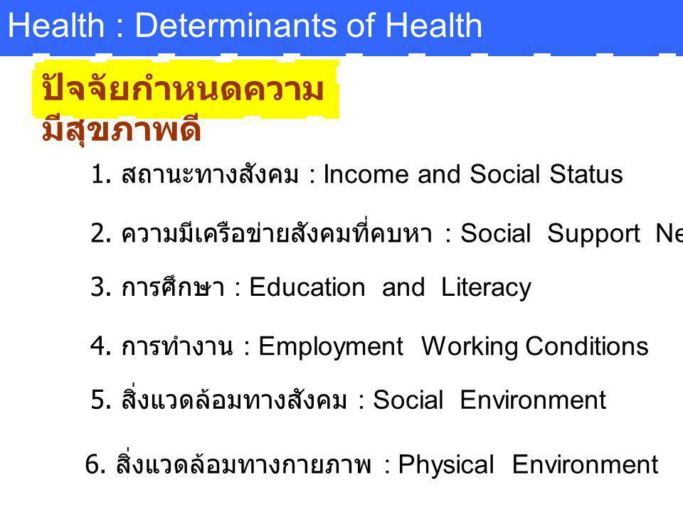 Health : Determinants of Health ปัจจัยกำหนดความ มีสุขภาพดี 1. สถานะทางสังคม : Income and Social Status 2. ความมีเครือข่ายสังคมที่คบหา : Social Support