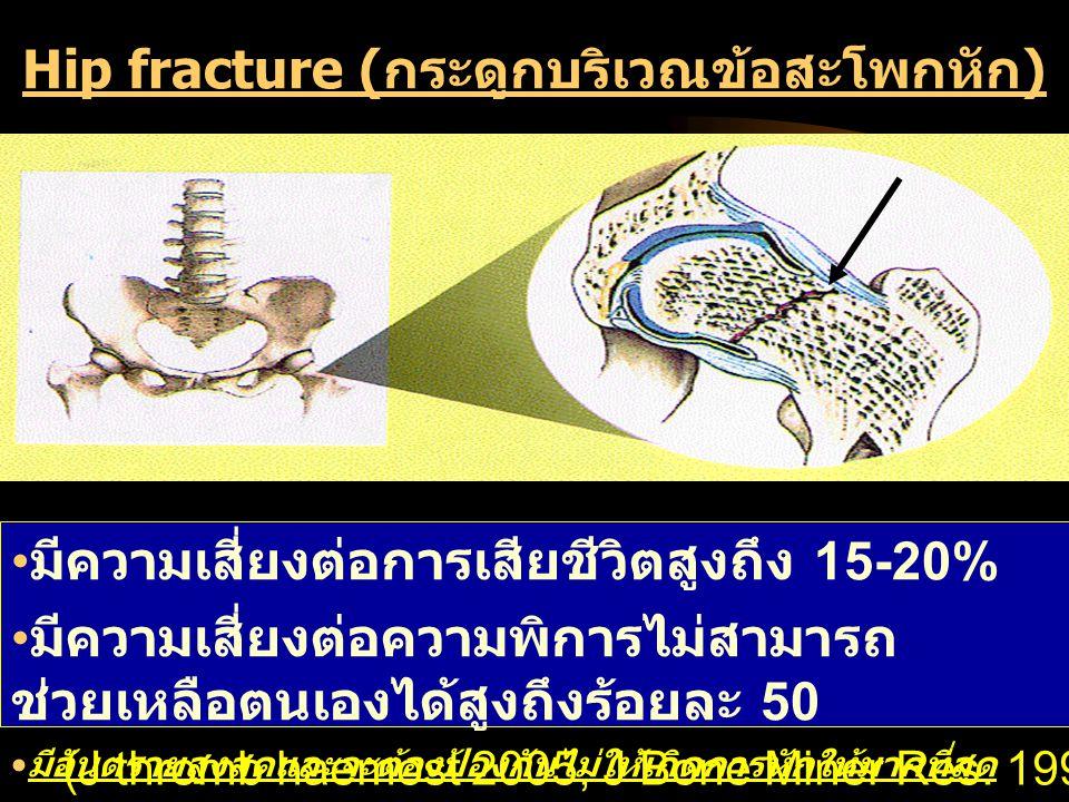 Hip fracture (กระดูกบริเวณข้อสะโพกหัก) มีความเสี่ยงต่อการเสียชีวิตสูงถึง 15-20% มีความเสี่ยงต่อความพิการไม่สามารถ ช่วยเหลือตนเองได้สูงถึงร้อยละ 50 มีอันตรายสูงสุดและจะต้องป้องกันไม่ให้เกิดการหักให้มากที่สุด (J thromb haemost 2005, J Bone Miner Res.