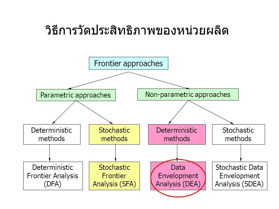 วิธีการวัดประสิทธิภาพของหน่วยผลิต Frontier approaches Parametric approaches Non-parametric approaches Deterministic methods Stochastic methods Deterministic methods Stochastic methods Deterministic Frontier Analysis (DFA) Stochastic Frontier Analysis (SFA) Data Envelopment Analysis (DEA) Stochastic Data Envelopment Analysis (SDEA)