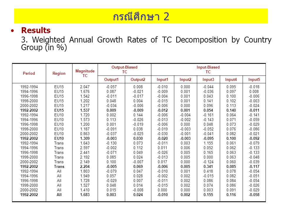 กรณีศึกษา 2 Results 3. Weighted Annual Growth Rates of TC Decomposition by Country Group (in %) PeriodRegion Magnitude TC Output-Biased TC Input-Biase