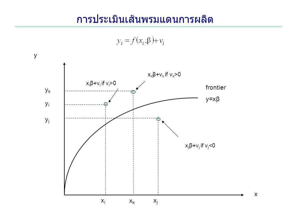 การประเมินเส้นพรมแดนการผลิต frontier y=xβ x j β+v j if v j <0 x i β+v i if v i >0 x k β+v k if v k >0 y x xjxj xixi xkxk yjyj yiyi ykyk
