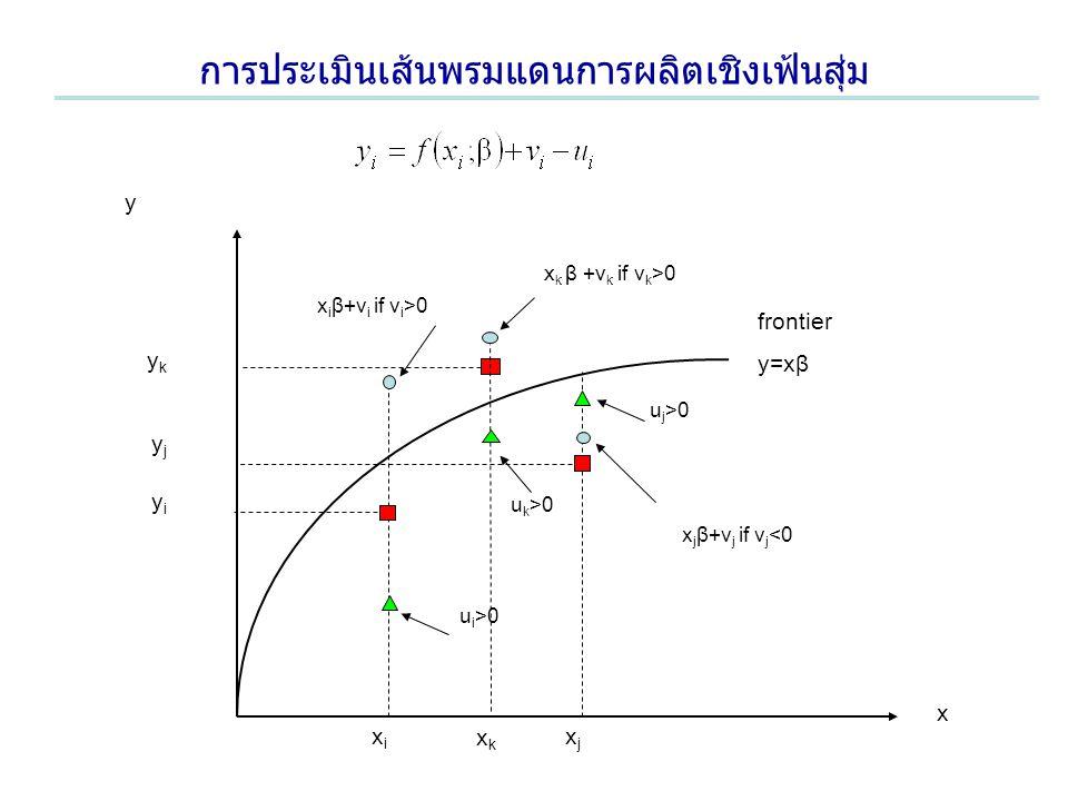 การประเมินเส้นพรมแดนการผลิตเชิงเฟ้นสุ่ม y frontier y=xβ x xjxj x j β+v j if v j <0 xixi x i β+v i if v i >0 yiyi yjyj ykyk xkxk x k β +v k if v k >0 u