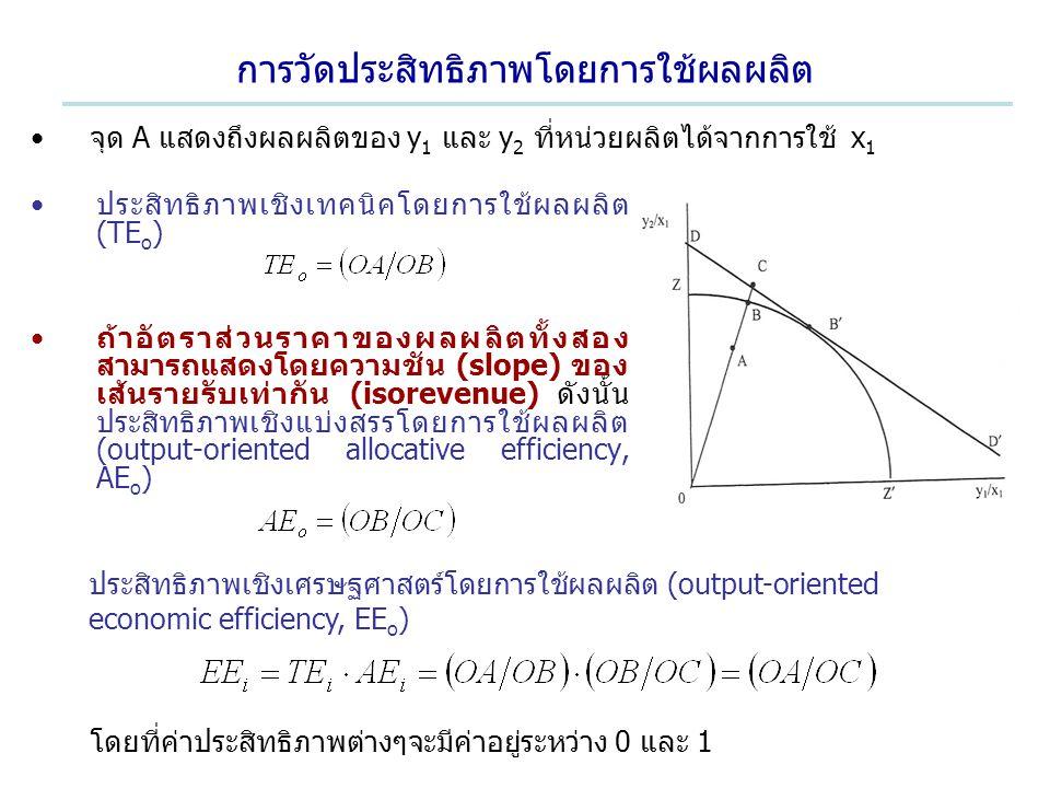 การวัดประสิทธิภาพโดยการใช้ผลผลิต ประสิทธิภาพเชิงเทคนิคโดยการใช้ผลผลิต (TE o ) ถ้าอัตราส่วนราคาของผลผลิตทั้งสอง สามารถแสดงโดยความชัน (slope) ของ เส้นรา