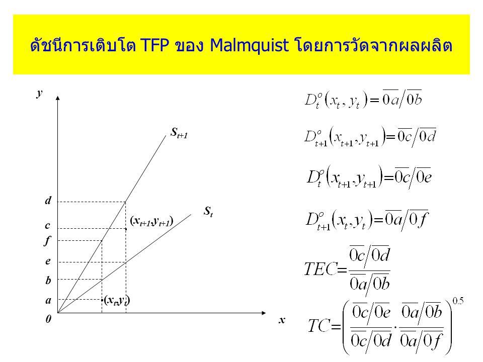 ดัชนีการเติบโต TFP ของ Malmquist โดยการวัดจากผลผลิต y S t+1 d StSt x (x t+1,y t+1 ) c f a b e (xt,yt)(xt,yt) 0
