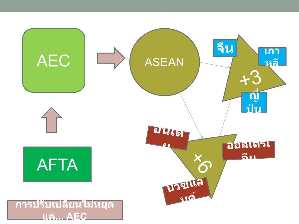AEC ASEAN AFTA +3 +6 เกา หลี ญี่ ปุ่น จีน ออสเตรเ ลีย นิวซีแล นด์ อินเดี ย การปรับเปลี่ยนไม่หยุด แค่... AEC